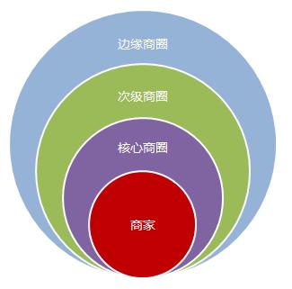 商圈研究是运用科学的市场调研方法,通过调查分析商圈的商业生态构成